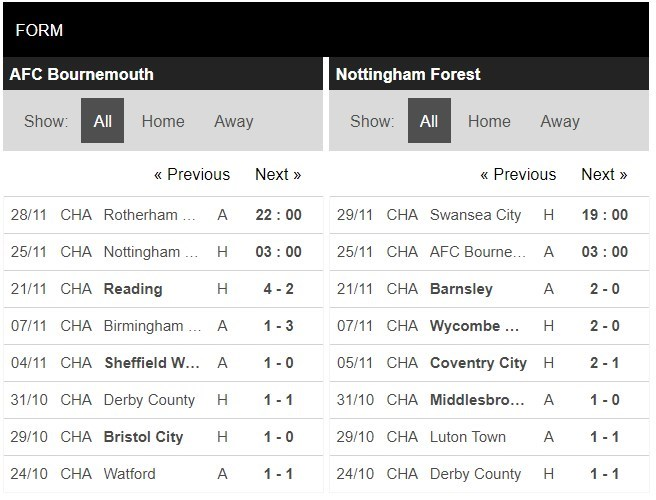 soi-keo-nhan-dinh-bournemouth-vs-nottingham-forest-03h00-ngay-25-11-1
