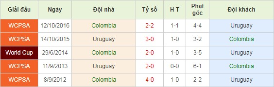 soi-keo-nhan-dinh-colombia-vs-uruguay-03h00-ngay-14-11-2020-1