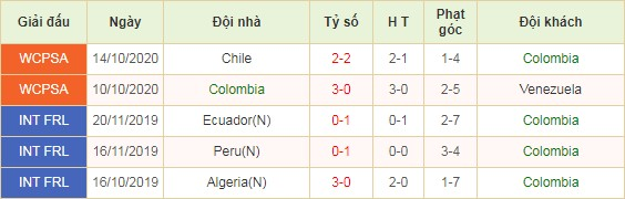 soi-keo-nhan-dinh-colombia-vs-uruguay-03h00-ngay-14-11-2020-2
